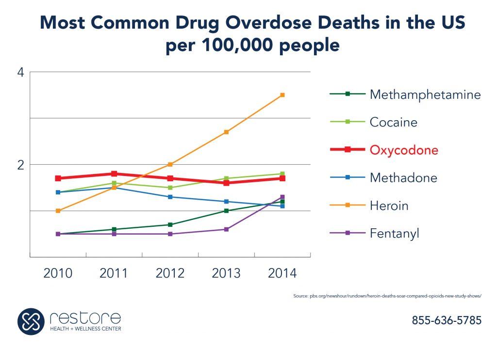 Oxycodone rehab